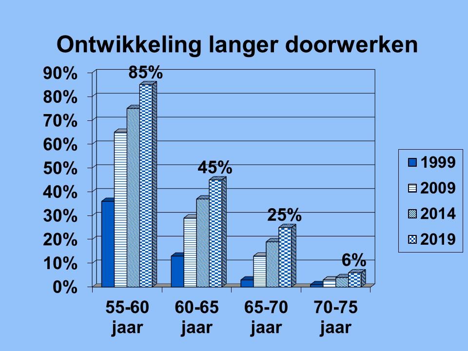 pensioen oudere werknemers
