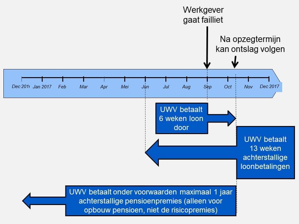 UWV betaalt pensioenpremie werkgever