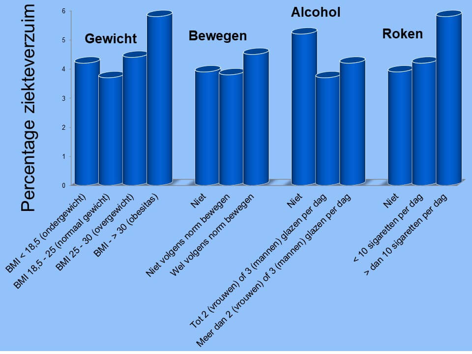 verzuimstatistieken