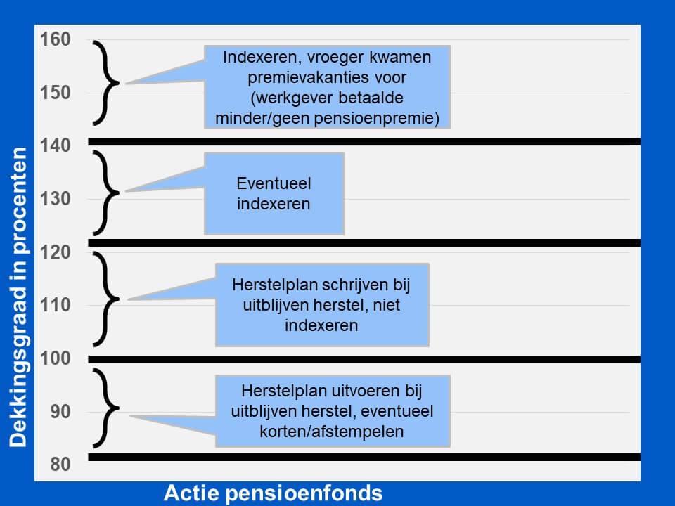 dekkingsgraad pensioenfonds