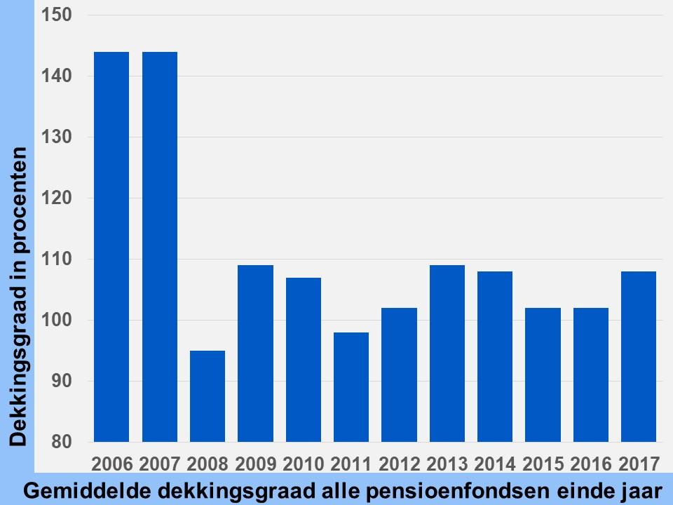 dekkingsgraad pensioenfonds gemiddeld